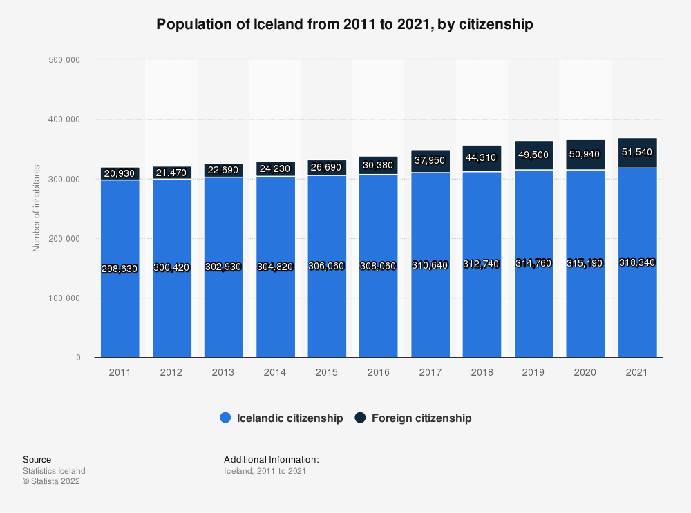 Statistic: Population of Iceland from 2009 to 2019, by citizenship | Statista