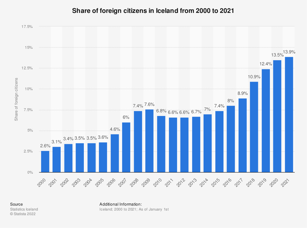 Statistic: Share of foreign citizens in Iceland from 2005 to 2019 | Statista