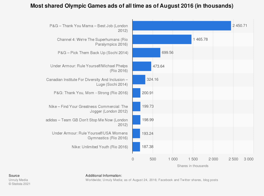 Statistic: Most shared Olympic Games ads of all time as of August 2016 (in thousands) | Statista