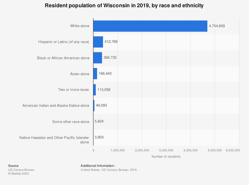 Statistic: Resident population of Wisconsin in 2019, by race and ethnicity | Statista