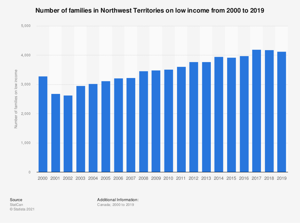 Statistic: Number of people in Northwest Territories on low income from 2000 to 2016   Statista