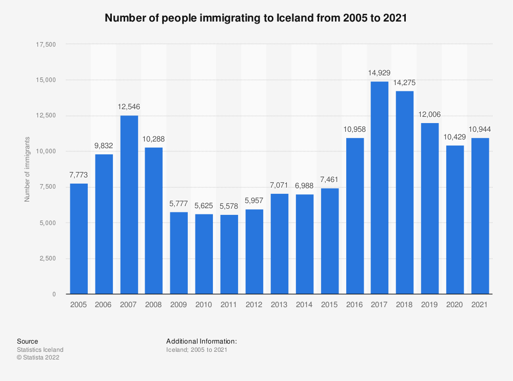 Statistic: Number of people migrating to Iceland from 2008 to 2018 | Statista