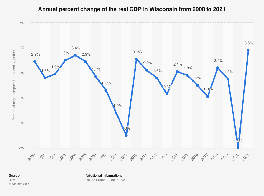 Statistic: Annual percent change of the real GDP in Wisconsin from 2000 to 2018 | Statista