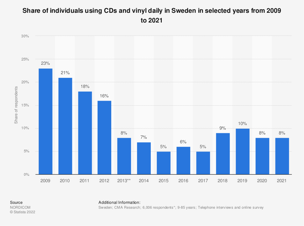 Statistic: Share of individuals using CDs and vinyl daily in Sweden in selected years from 2009 to 2018 | Statista