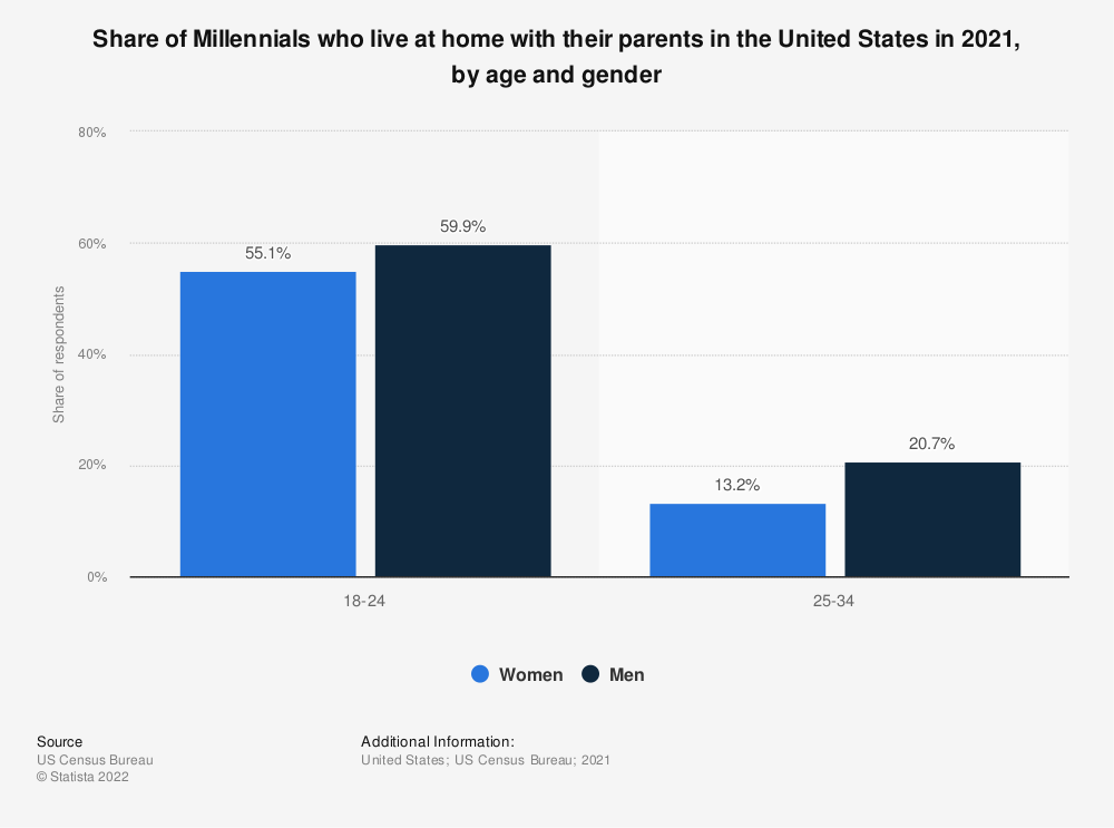 Statistic: Share of Millennials who live at home with their parents in the United States in 2017, by age and gender | Statista