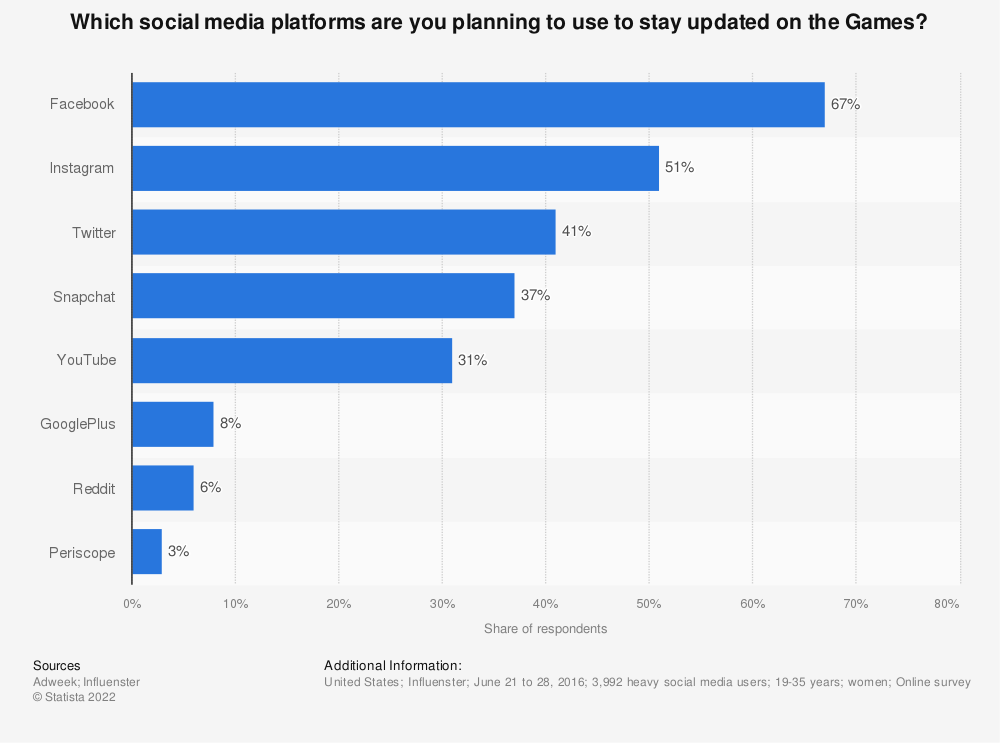 Statistic: Which social media platforms are you planning to use to stay updated on the Games? | Statista
