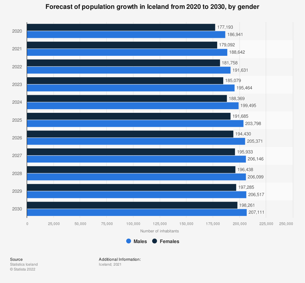 Statistic: Forecast of population growth in Iceland from 2020 to 2030, by gender | Statista