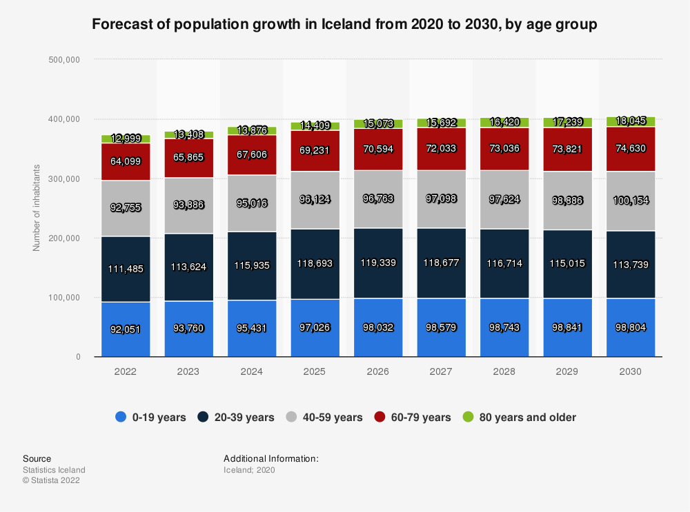 Statistic: Forecast of population growth in Iceland from 2020 to 2030, by age group | Statista