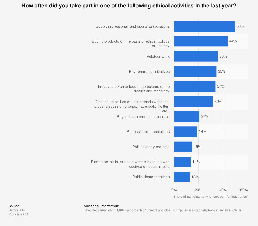 Statistic: How often did you take part in one of the following ethical activities in the last year? | Statista
