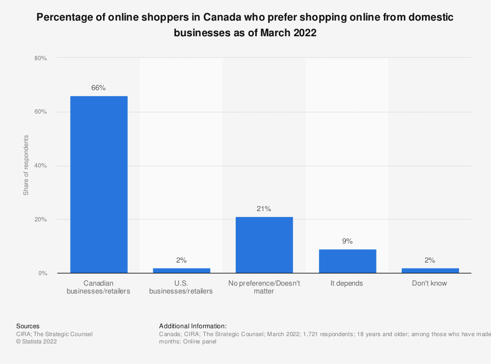 Statistic: Percentage of online shoppers in Canada who prefer shopping online from domestic businesses as of March 2020 | Statista