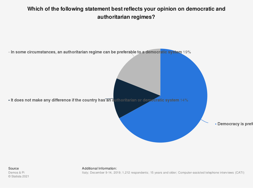 Statistic: Which of the following statement best reflects your opinion on democratic and authoritarian regimes? | Statista