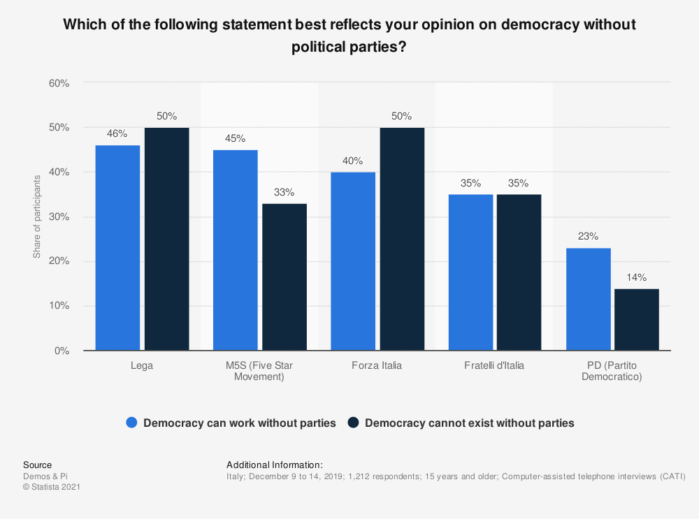 Statistic: Which of the following statement best reflects your opinion on democracy without political parties? | Statista