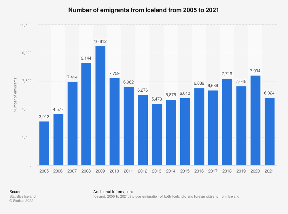 Statistic: Number of emigrants from Iceland from 2008 to 2018 | Statista