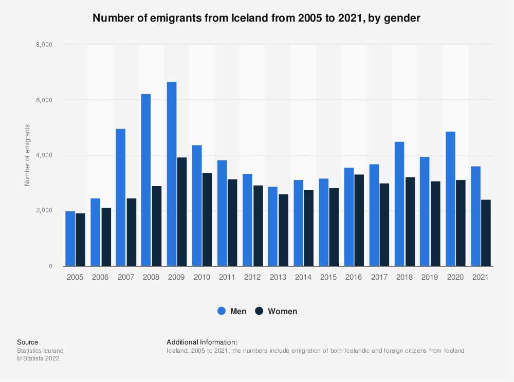 Statistic: Number of emigrants from Iceland from 2006 to 2016, by gender | Statista