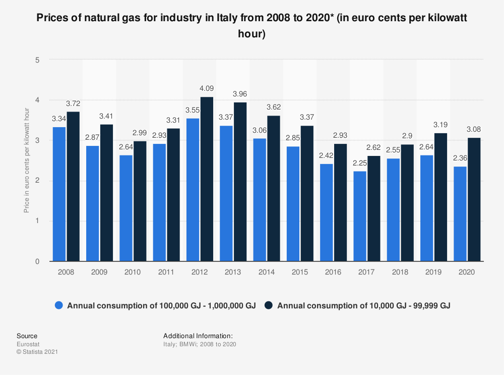 Statistic: Prices of natural gas for industry in Italy from 2008 to 2018 (in euro cents per kilowatt hour) | Statista