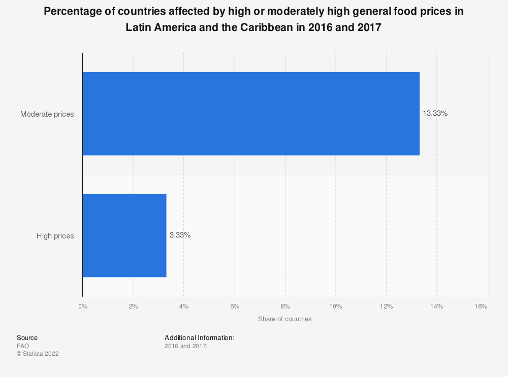 Statistic: Percentage of countries affected by high or moderately high general food prices in Latin America and the Caribbean in 2016 and 2017 | Statista