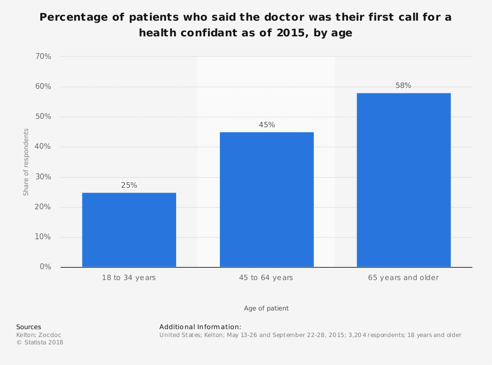 Statistic: Percentage of patients who said the doctor was their first call for a health confidant as of 2015, by age | Statista