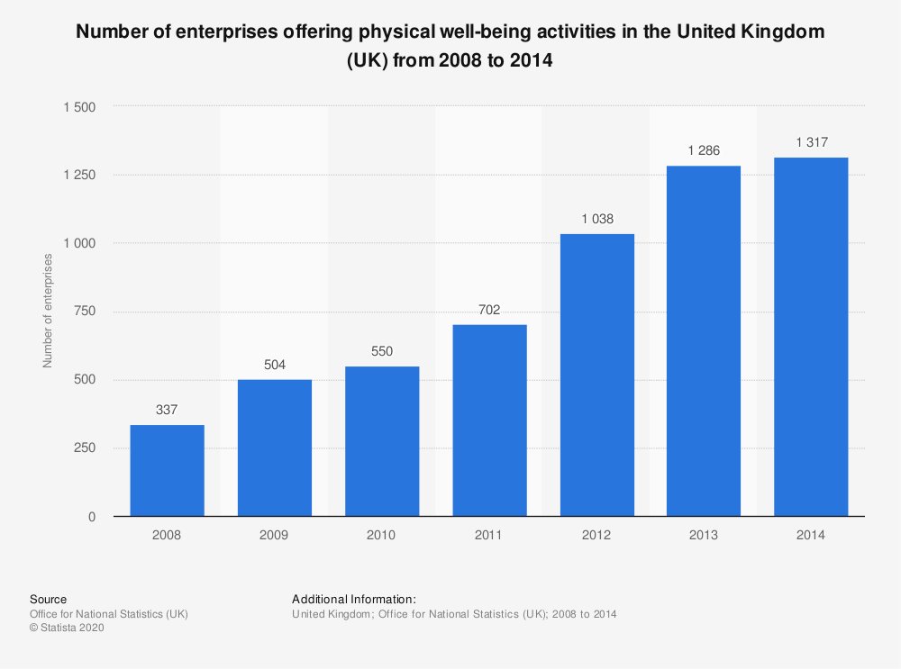 Statistic: Number of enterprises offering physical well-being activities in the United Kingdom (UK) from 2008 to 2014 | Statista