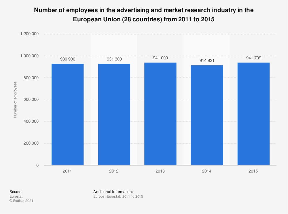 Statistic: Number of employees in the advertising and market research industry in the European Union (28 countries) from 2011 to 2015 | Statista