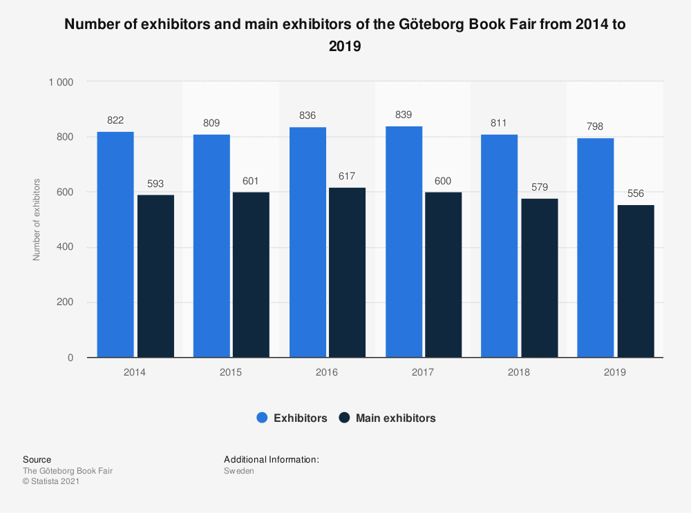 Statistic: Number of exhibitors and main exhibitors of the Göteborg Book Fair from 2014 to 2019 | Statista