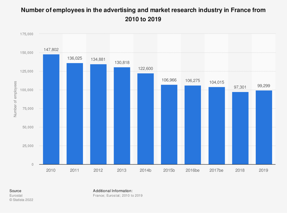 Statistic: Number of employees in the advertising and market research industry in France from 2008 to 2016 | Statista