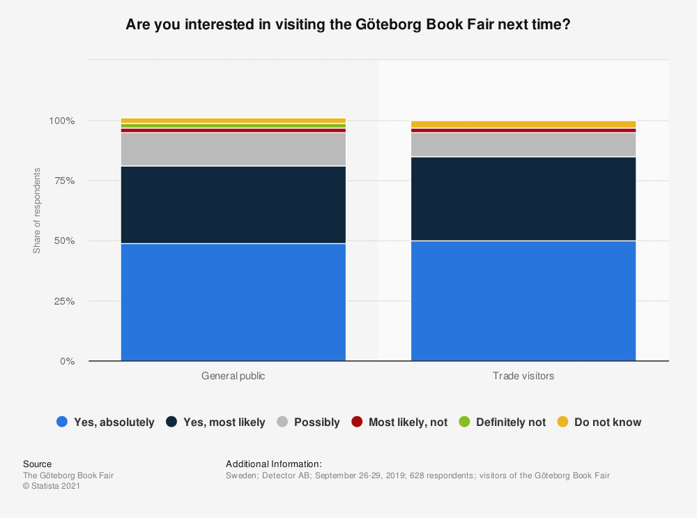 Statistic: Are you interested in visiting the Göteborg Book Fair next time? | Statista
