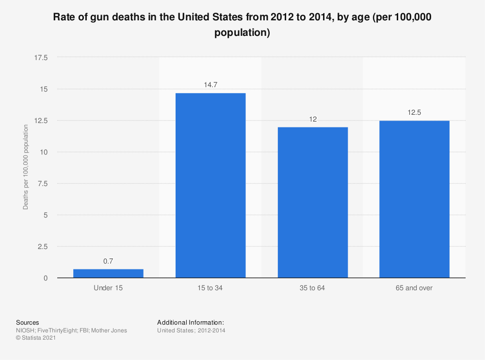 Statistic: Rate of gun deaths in the United States from 2012 to 2014, by age (per 100,000 population) | Statista