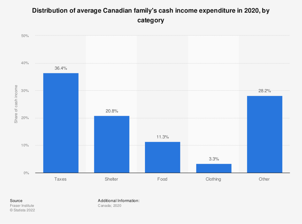 Statistic: Distribution of average Canadian family's cash income expenditure in 2018, by category | Statista