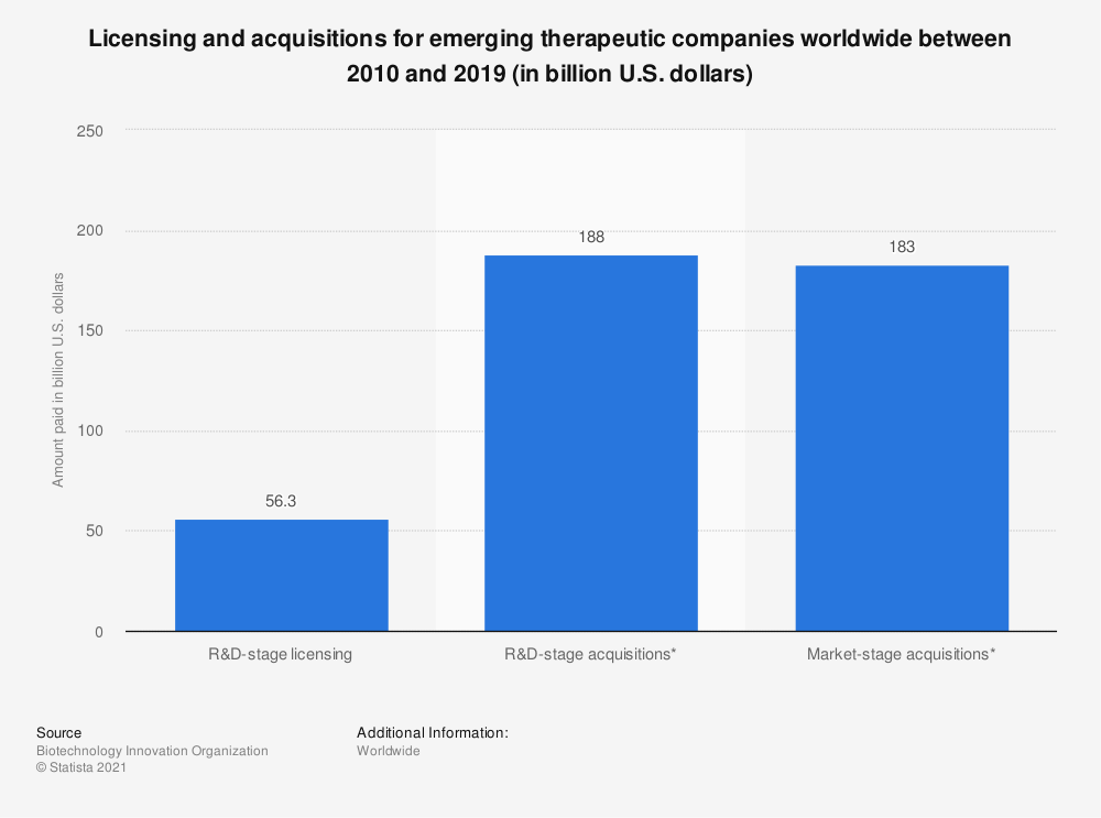 Statistic: Licensing and acquisitions for emerging therapeutic companies worldwide between 2009 and 2018 (in billion U.S. dollars) | Statista