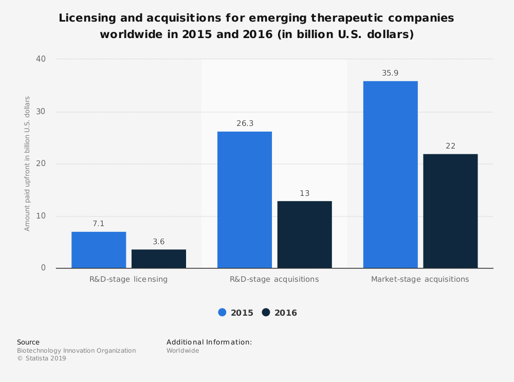 Statistic: Licensing and acquisitions for emerging therapeutic companies worldwide in 2015 and 2016 (in billion U.S. dollars) | Statista