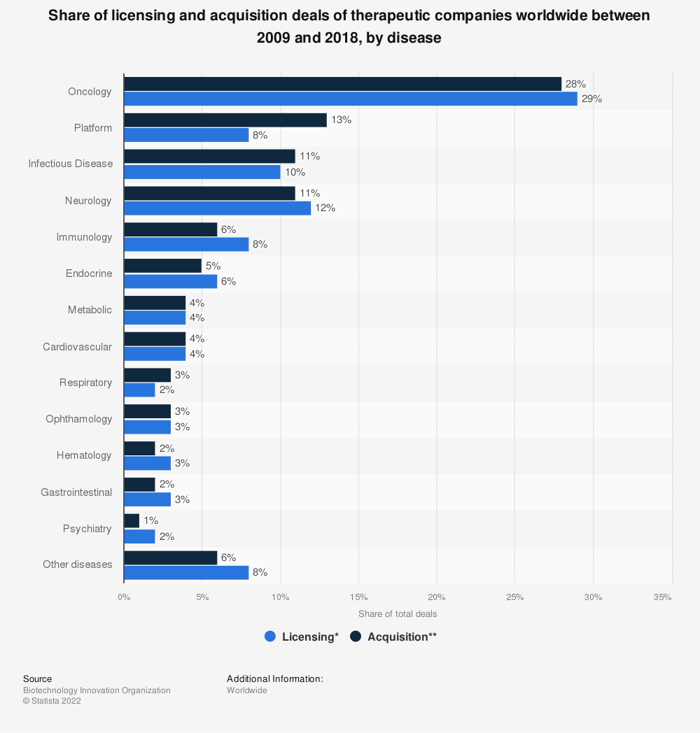 Statistic: Share of licensing and acquisition deals of therapeutic companies worldwide between 2009 and 2018, by disease | Statista