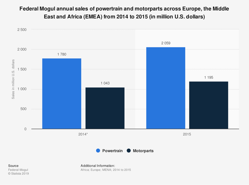 Statistic: Federal Mogul annual sales of powertrain and motorparts across Europe, the Middle East and Africa (EMEA) from 2014 to 2015 (in million U.S. dollars)   Statista
