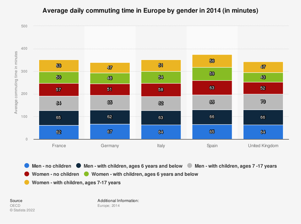 Statistic: Average daily commuting time in Europe by gender in 2014 (in minutes) | Statista