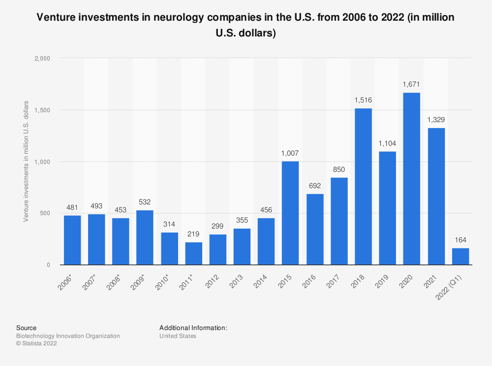 Statistic: Venture investments in neurology companies in the U.S. from 2006 to 2018 (in million U.S. dollars) | Statista