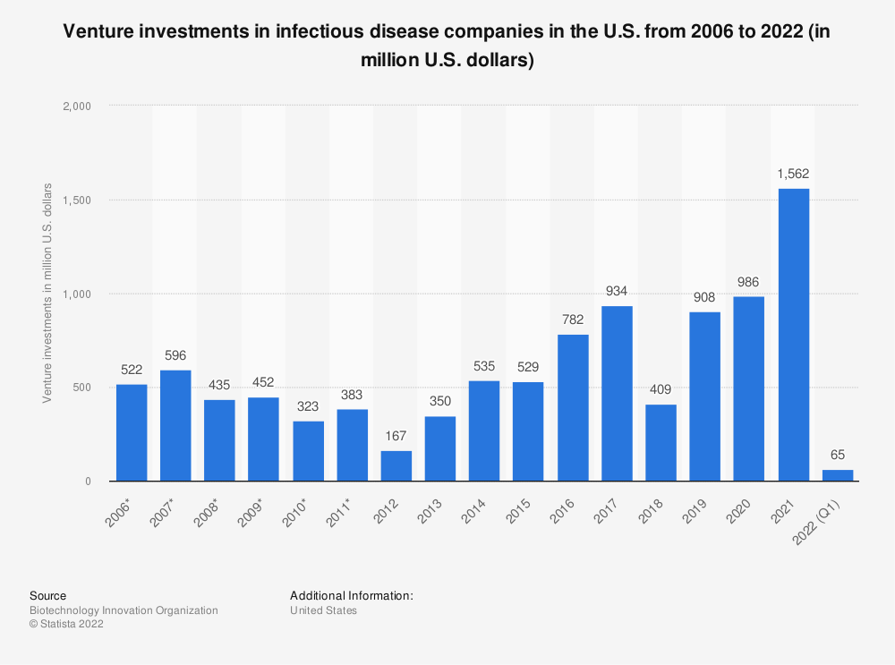 Statistic: Venture investments in infectious disease companies in the U.S. from 2006 to 2018 (in million U.S. dollars) | Statista