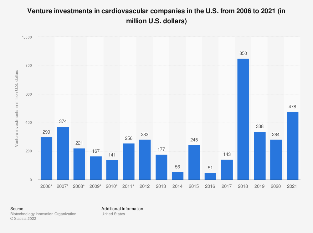 Statistic: Venture investments in cardiovascular companies in the U.S. from 2006 to 2018 (in million U.S. dollars) | Statista