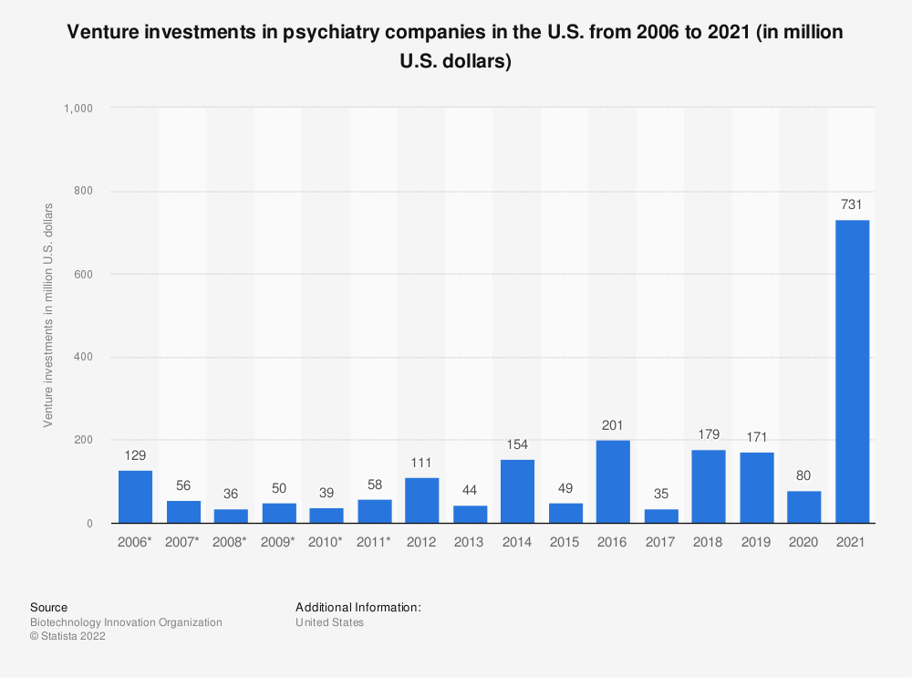 Statistic: Venture investments in psychiatry companies in the U.S. from 2006 to 2018 (in million U.S. dollars) | Statista
