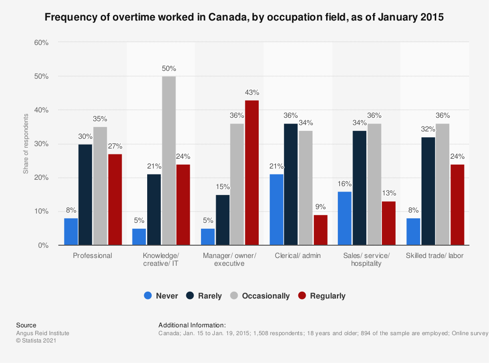 Statistic: Frequency of overtime worked in Canada, by occupation field, as of January 2015 | Statista