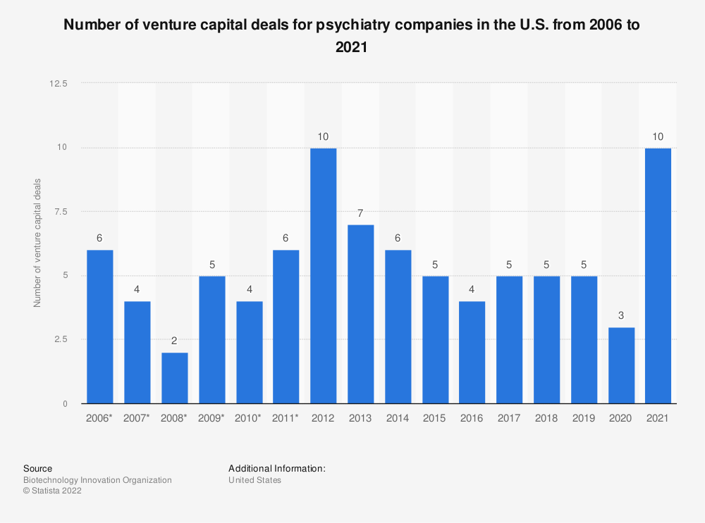 Statistic: Number of venture capital deals for psychiatry companies in the U.S. from 2006 to 2018 | Statista