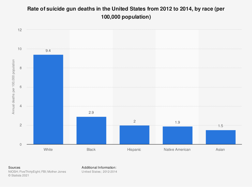 Statistic: Rate of suicide gun deaths in the United States from 2012 to 2014, by race (per 100,000 population) | Statista