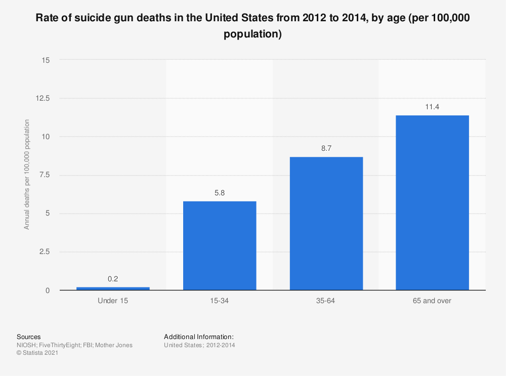 Statistic: Rate of suicide gun deaths in the United States from 2012 to 2014, by age (per 100,000 population) | Statista