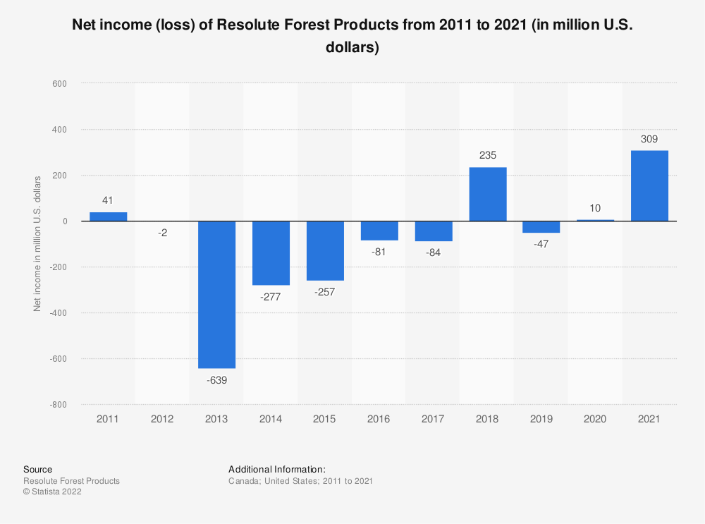 Statistic: Net income of Resolute Forest Products from 2010 to 2019 (in million U.S. dollars) | Statista