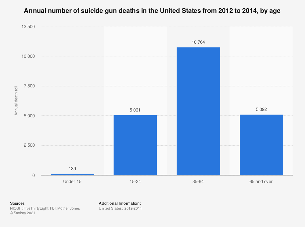 Statistic: Annual number of suicide gun deaths in the United States from 2012 to 2014, by age  | Statista