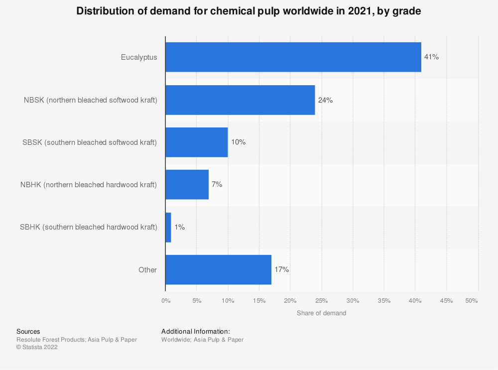Statistic: Distribution of demand for chemical pulp worldwide in 2016, by grade | Statista
