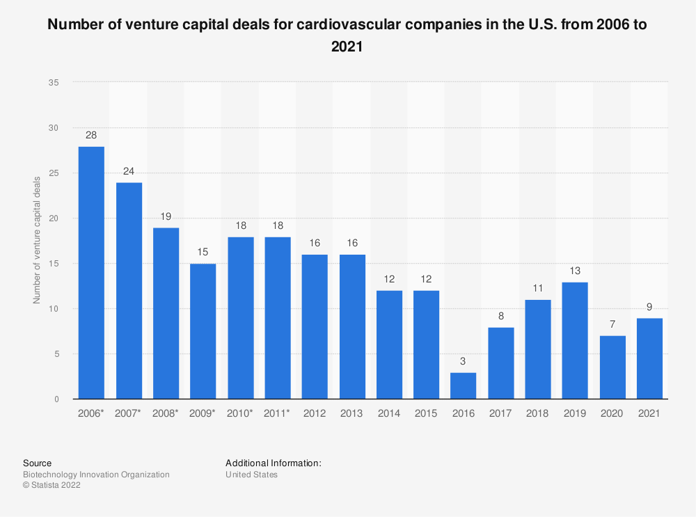 Statistic: Number of venture capital deals for cardiovascular companies in the U.S. from 2006 to 2018 | Statista