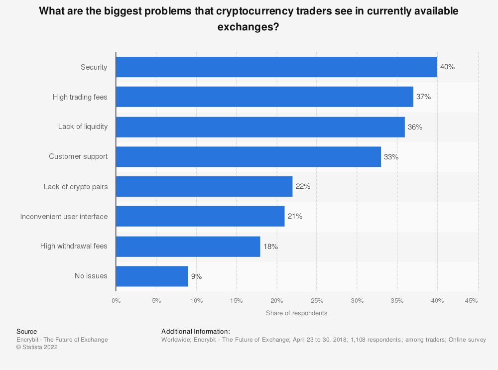 Statistic: What are the biggest problems that cryptocurrency traders see in currently available exchanges? | Statista