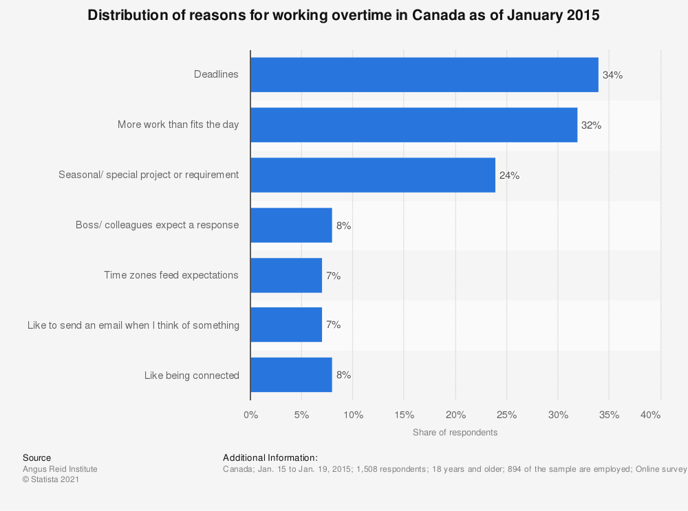 Statistic: Distribution of reasons for working overtime in Canada as of January 2015 | Statista