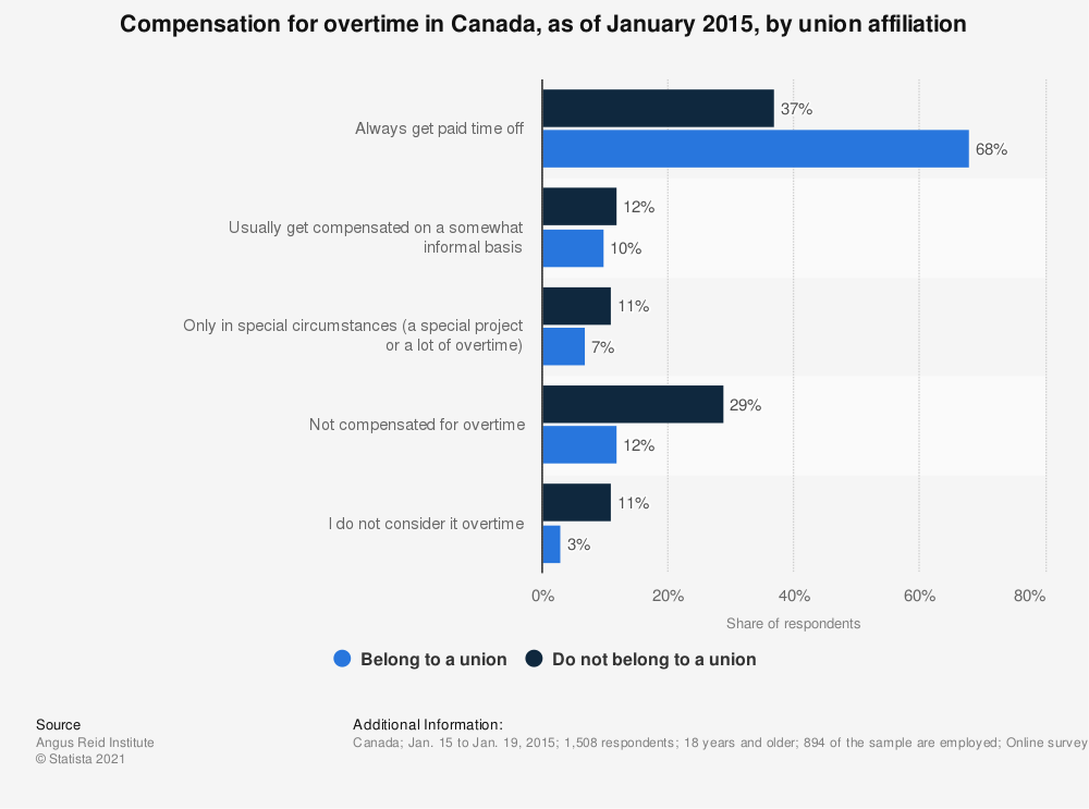 Statistic: Compensation for overtime in Canada, as of January 2015, by union affiliation | Statista