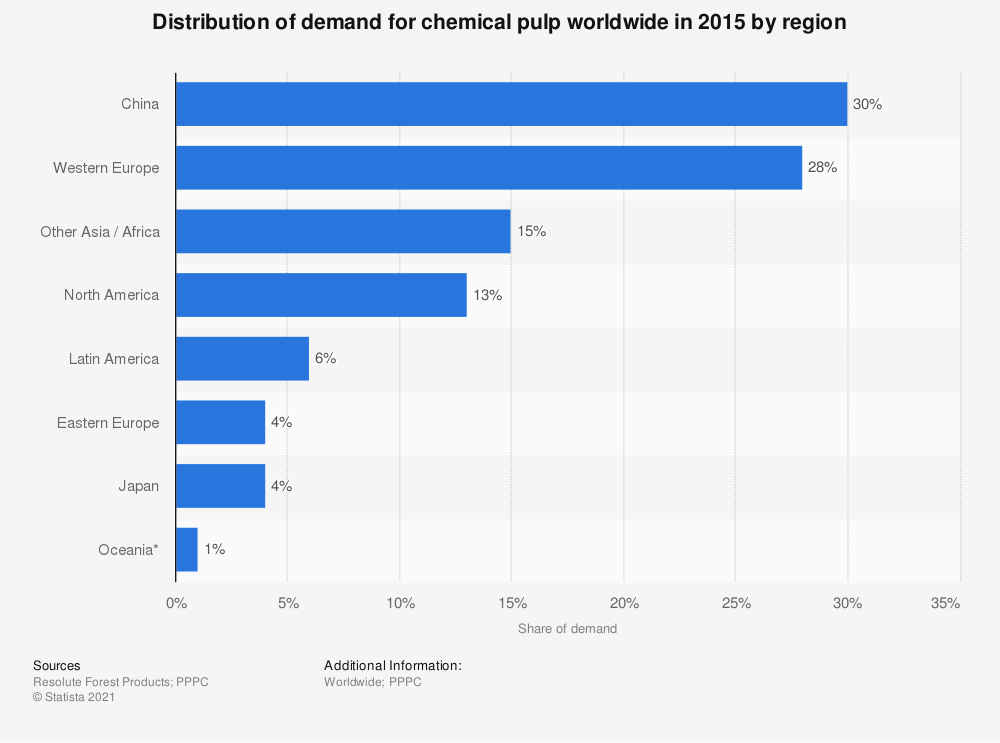 Statistic: Distribution of demand for chemical pulp worldwide in 2015 by region   Statista