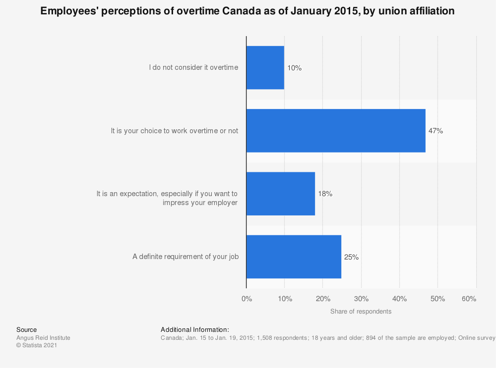 Statistic: Employees' perceptions of overtime Canada as of January 2015, by union affiliation | Statista